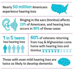 Hearing Loss Information